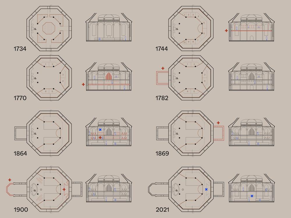 Frederiksberg Kirkes diagram over historien Elgaard Architecture
